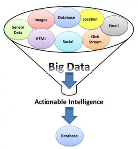 Big Data Funnel